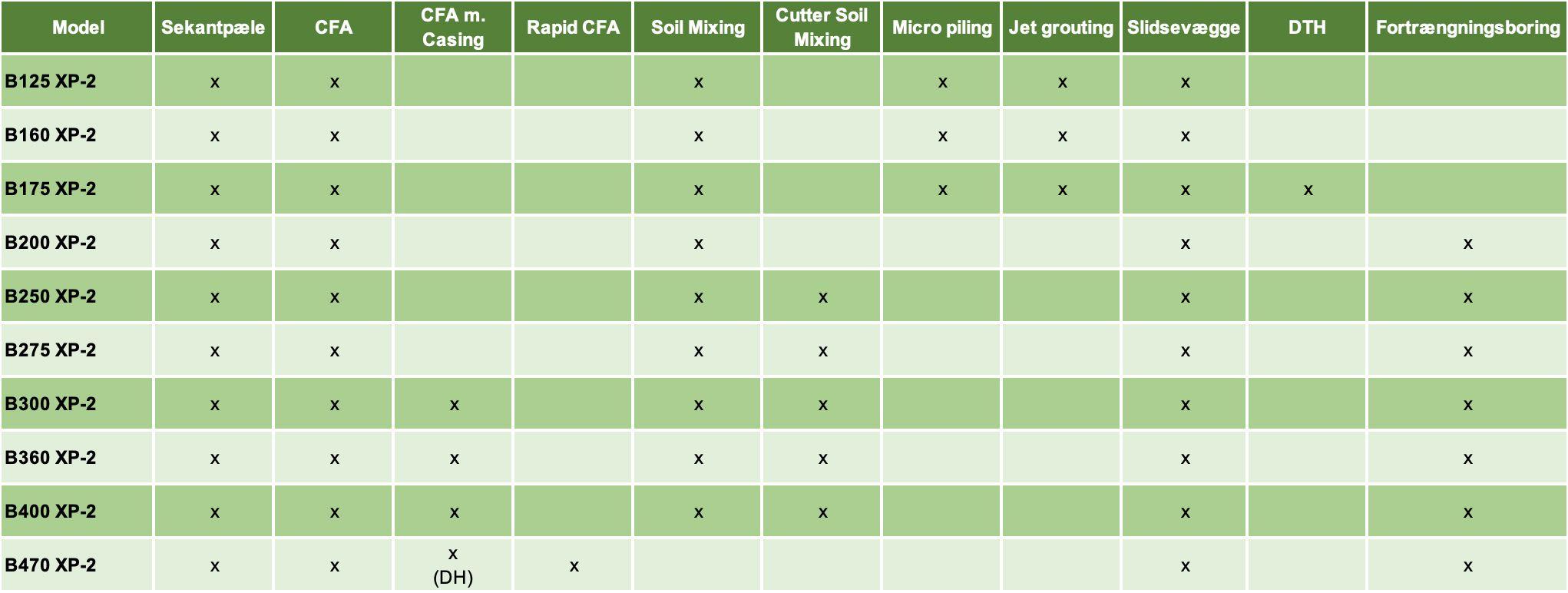 Oversigt over Casagrande borerigge og boreudstyr